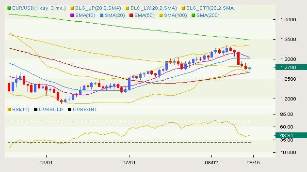 eur_usd_body_USD_Classical_08.png, التحرّكات الكلاسيكية لزوج اليورو/دولار ليوم الإثنين الموافق في 08.16