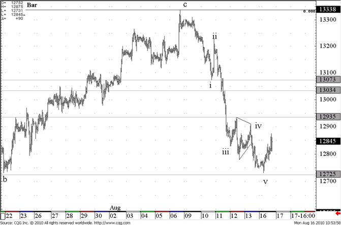 eurusd_body_eliottWaves_eur-usd_body_100816_095358_CQG_IC_Screen.png, التحليل الفني لزوج اليورو/ دولار ليوم الاثنين الموافق في 16 أغسطس: تبدأ مقاومة اليورو عند مستوى 12940