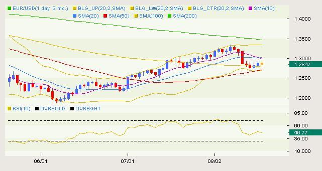 eur_usd_body_USD_Classical_08.png, التحرّكات الكلاسيكية لزوج اليورو/دولار ليوم الأربعاء الموافق في 08.18