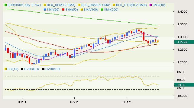 eurusd_body_USD_Classical_08.png, التحرّكات الكلاسيكية لزوج اليورو/دولار ليوم الخميس الموافق في 08.19