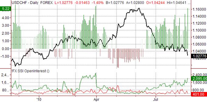 usd___chf_body_ssi_usd-chf_body_Picture_9.png, الدولار الأميركي/الفرنك السويسري: يقدّر ارتفاع الفرنك السويسري مقابل الدولار الأميركي