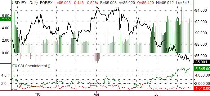 usd_jpy_body_ssi_usd-jpy_body_Picture_8.png, الدولار الأميركي/الين الياباني: من المتوقّع أن يوسّع الين الياباني دائرة مكاسبه