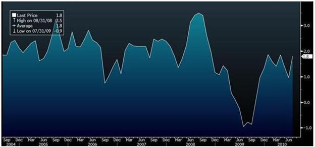 cad_body_Picture_1.png, أسعار المستهلك بكندا تزداد بقيمة 1.8% في شهر تموز. زوج الـ USDCAD يختبر 1.0500