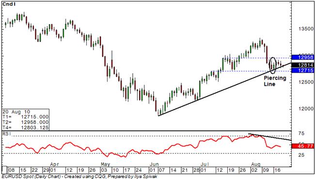 eurusd_body_Candles_Point_to_Euro_Recovery_Ahead.png, اليورو/دولار: يشير رسم الشموع الى أن انتعاش اليورو يلوح في الأفق