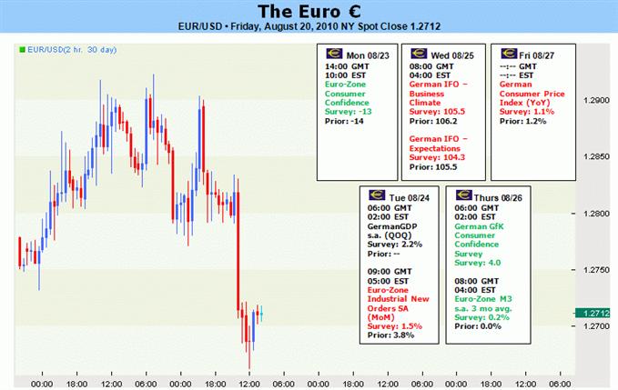 eur_body_Picture_3.png, لا تزال آفاق اليورو سلبيّة – في الوقت الذي نتطلّع الى اختبار مستوى الدعم الرئيسي