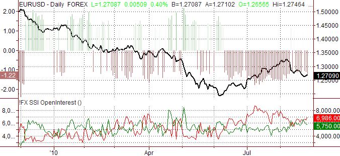 eurusd_body_ssi_eur-usd_body_Picture_6.png, اليورو/الدولار الأميركي: من المرجّح أن يتقدّم اليورو بشكل طفيف مقابل الدولار الأميركي