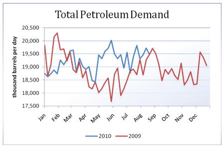 oil_body_Picture_10.png, تقرير مخزونات النفط الخام: للأسبوع المنتهي في 08/20/2010