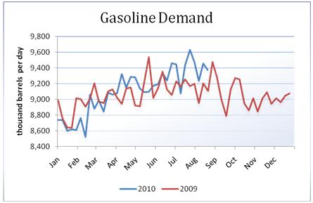 oil_body_Picture_11.png, تقرير مخزونات النفط الخام: للأسبوع المنتهي في 08/20/2010