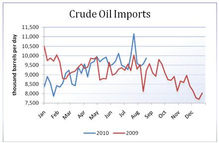 oil_body_Picture_13.png, تقرير مخزونات النفط الخام: للأسبوع المنتهي في 08/20/2010
