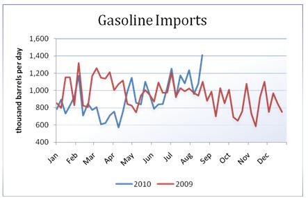 oil_body_Picture_14.png, تقرير مخزونات النفط الخام: للأسبوع المنتهي في 08/20/2010