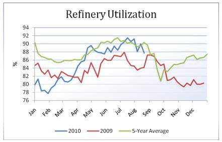 oil_body_Picture_16.png, تقرير مخزونات النفط الخام: للأسبوع المنتهي في 08/20/2010