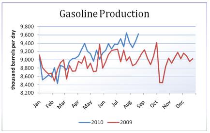 oil_body_Picture_17.png, تقرير مخزونات النفط الخام: للأسبوع المنتهي في 08/20/2010