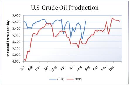 oil_body_Picture_19.png, تقرير مخزونات النفط الخام: للأسبوع المنتهي في 08/20/2010