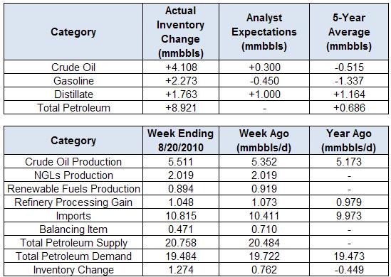 oil_body_Picture_5.png, تقرير مخزونات النفط الخام: للأسبوع المنتهي في 08/20/2010