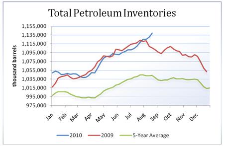 oil_body_Picture_6.png, تقرير مخزونات النفط الخام: للأسبوع المنتهي في 08/20/2010