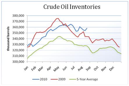 oil_body_Picture_7.png, تقرير مخزونات النفط الخام: للأسبوع المنتهي في 08/20/2010