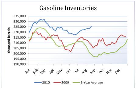 oil_body_Picture_8.png, تقرير مخزونات النفط الخام: للأسبوع المنتهي في 08/20/2010