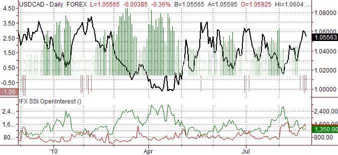 usdcad_body_ssi_usd-cad_body_Picture_10.png, الدولار الأميركي/الدولار الكندي: من المرجح أن ينخفض الدولار الكندي مقابل الدولار الأميركي
