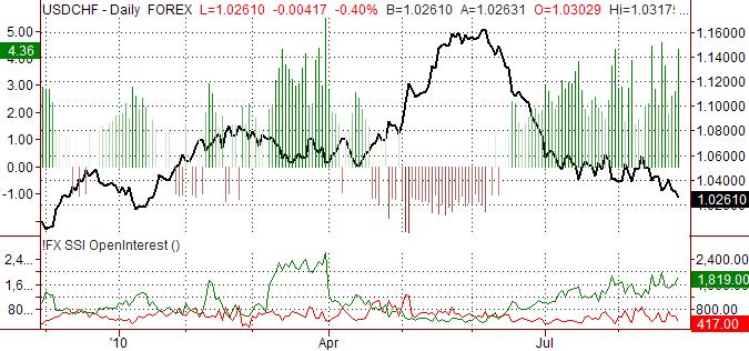usdchf_body_ssi_usd-chf_body_Picture_9.png, الدولار الأميركي/الفرنك السويسري: يقدّر ارتفاع الفرنك السويسري مقابل الدولار الأميركي