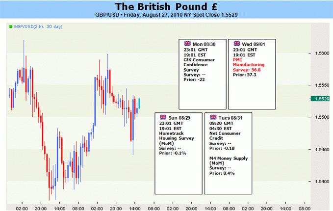gbp_body_British_Pound_Looks_To_Manufacturing_Data_For_Support_description_827gbp.png, الجنيه الاسترليني: يتطلّع الجنيه الاسترليني الى بيانات التصنيع من أجل تلقي الدعم