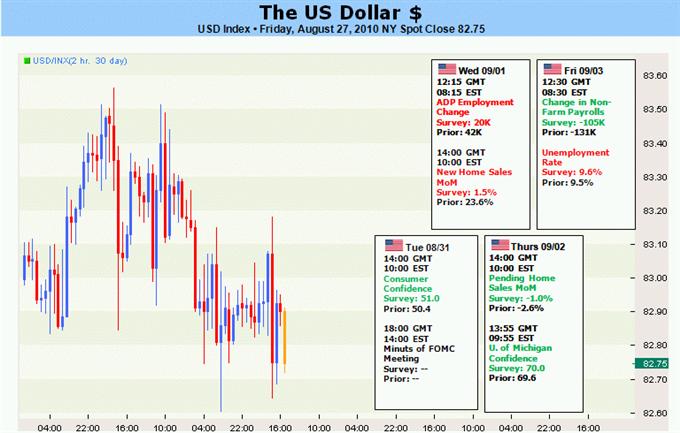 usd_body_US_Dollar_Direction_Could_Be_Decided_on_Nonfarm_Payrolls_Report__description_827usd.png, الدولار الأميركي: يتطلّع الدولار الأميركي الى تقرير الوظائف المتوافرة خارج القطاع الزراعي لتحديد اتّجاهه