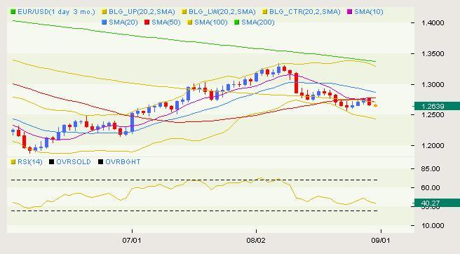 eur_usd_body_USD_Classical_08.png, التحرّكات الكلاسيكية لزوج اليورو/دولار ليوم الثلاثاء الموافق في 08.31