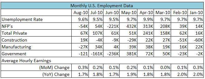 U.S._Unemployment_Rate_Rises_to_9.6_Percent_body_1.jpg, U.S. Nonfarm Payrolls Declines Less Than Economists Expectations, Unemployment Rate Rises to 9.6%