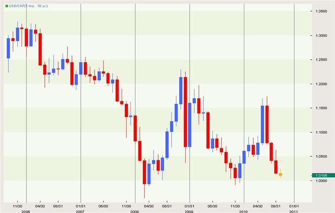 Us Dollar Swiss Franc Exchange Rate