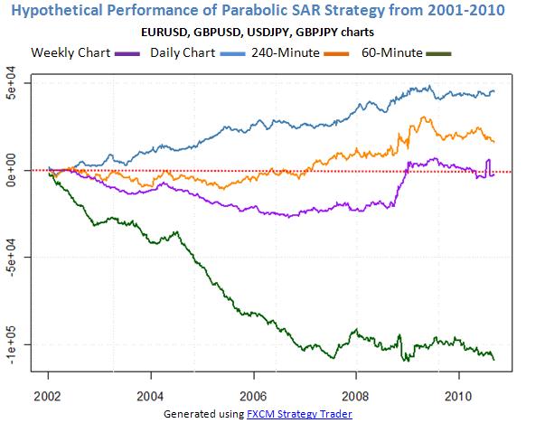 Forex_Strategy_Corner_Using_Parabolic_SAR_as_Trading_Strategy_body_Picture_6.png, Forex Strategy Corner: Using Parabolic SAR as Trading Strategy