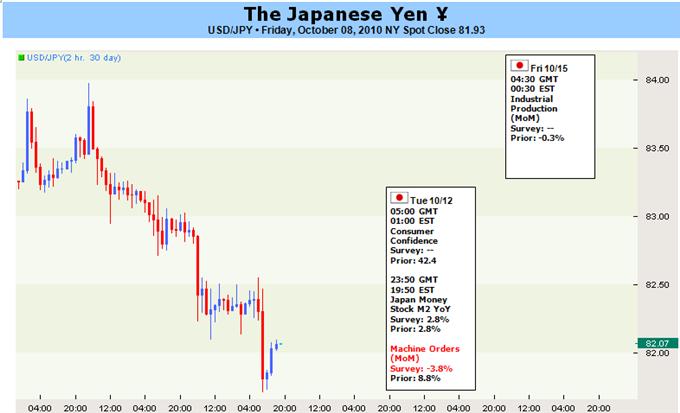 08_jpy_body_Japanese_Yen_May_Target_All-time_Low_If_FOMC_Signals_QE_body_JPYPICTURECORRECTFI.png, من المرجّح أن يستهدف الين الياباني الذروة التاريخيّة لتجاراته إذا ما أعلن مجلس الاحتياطي الفدرالي عند تعزيز تدابير التيسير الكمّي