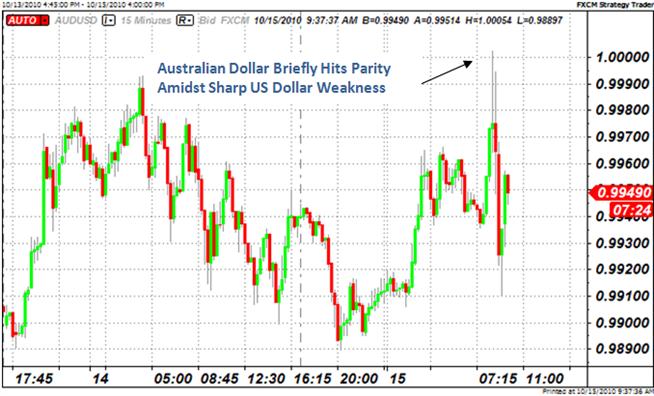 Australian Dollar Hits Parity Against US Dollar as Bernanke Tips Easing