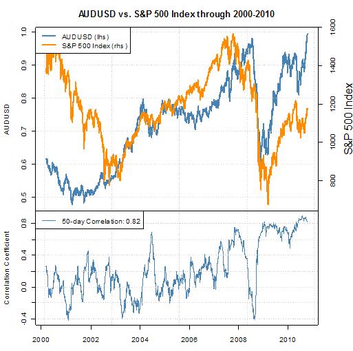 Australian_Dollar_Parity_US_Dollar_body_Picture_4.png, Australian Dollar Hits Parity Against US Dollar as Bernanke Tips Easing