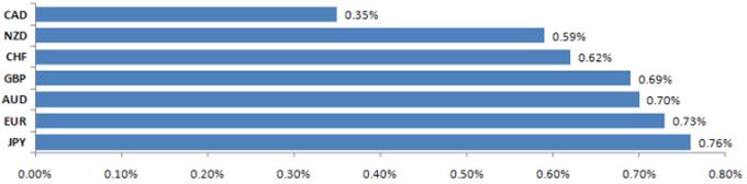 Forex Fundamental Trends Monitor 10.18.2010