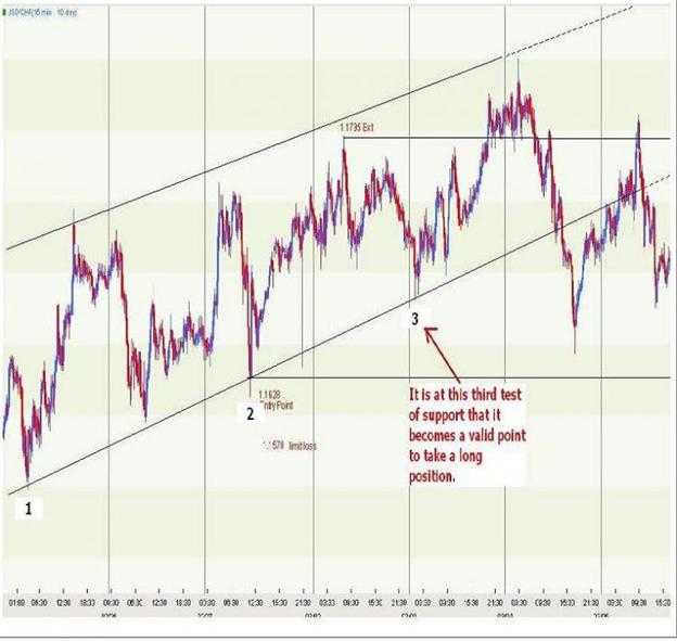 Validating a Trendline