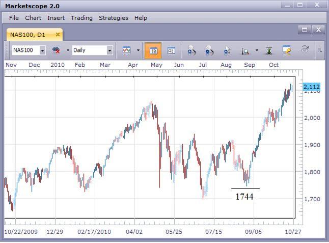NASDAQ 100 Rally Continues