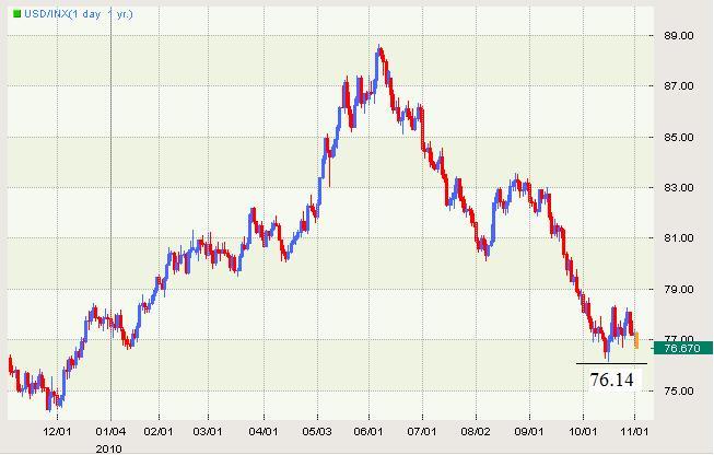 US Dollar Continues to Weaken