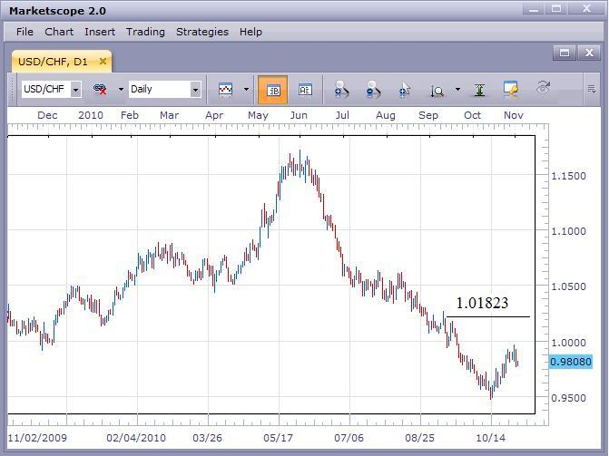 USD/CHF Remains Bearish