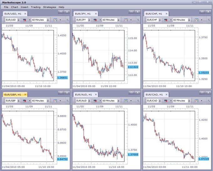 Euro Falls Across the Board