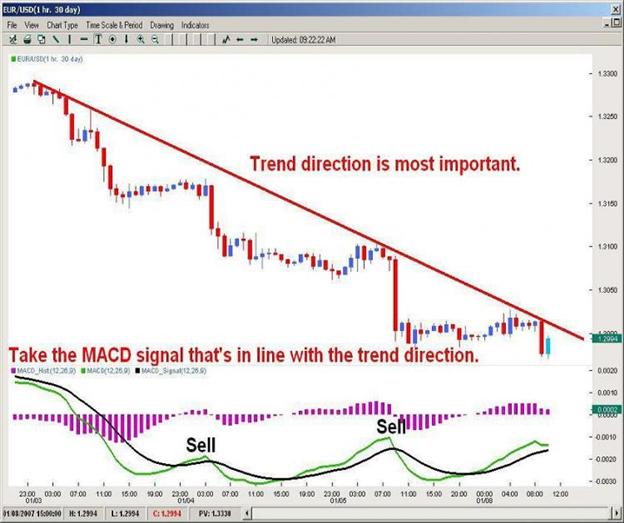 Using the MACD Indicator