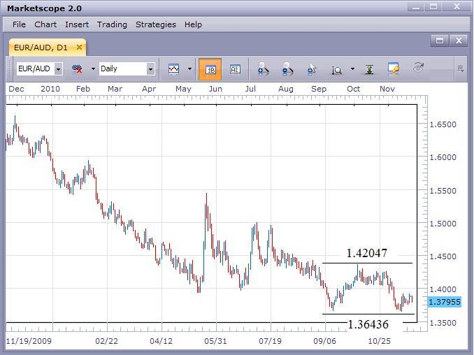 EUR/AUD Under Pressure