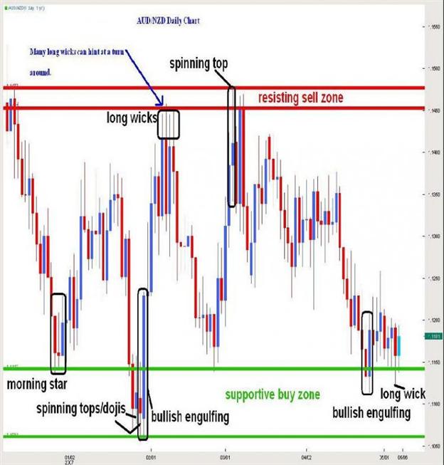Candlesticks and Range Trading