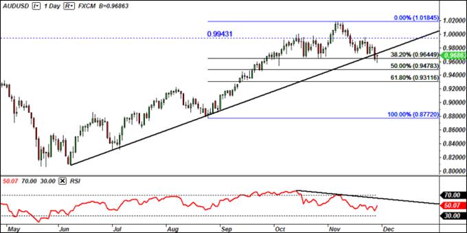 Audusd chart setup hints bearish breakout