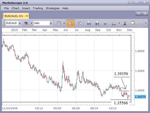 Euro Still Under Pressure