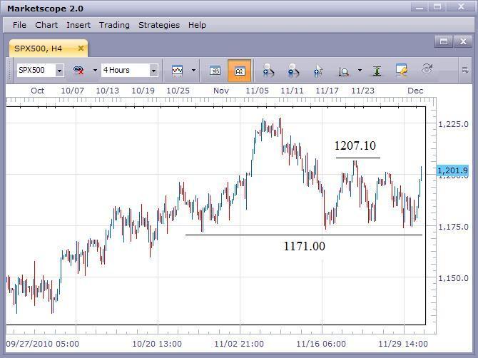 US Stock Market Rallies