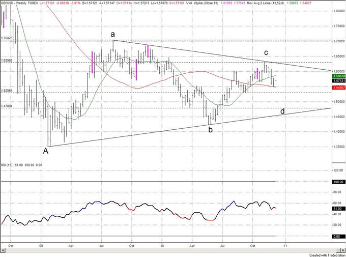 ... Pound US Dollar Exchange Rate Forecast - Yahoo! Singapore Finance