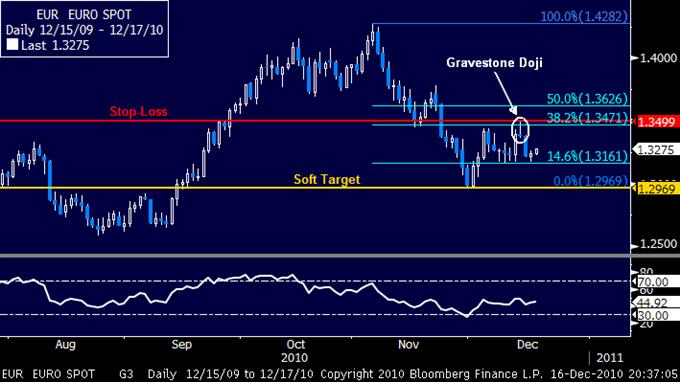 EURUSD_Stay_Short_as_Prices_Test_Range_Bottom_body_12172010_EUR.png, EURUSD: Key Range Bottom in Play