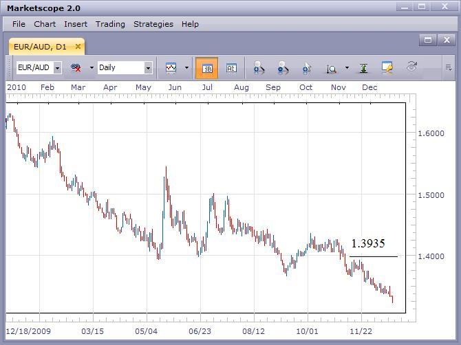 EUR/AUD Still Falling