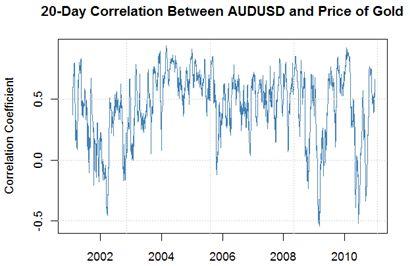 Oil forex correlation aud