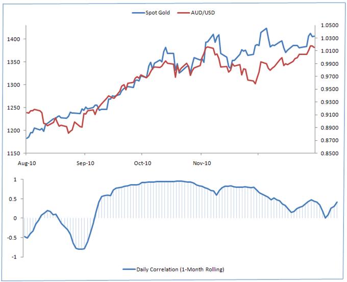 Gold forex correlation