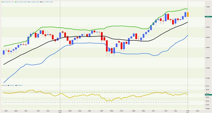 Audusd australian dollar us dollar exchange rate forecast body aud11